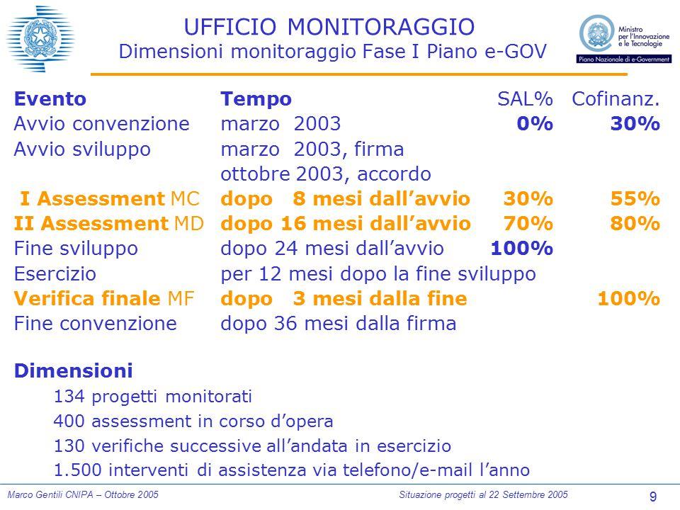 9 Marco Gentili CNIPA – Ottobre 2005Situazione progetti al 22 Settembre 2005 UFFICIO MONITORAGGIO Dimensioni monitoraggio Fase I Piano e-GOV EventoTem