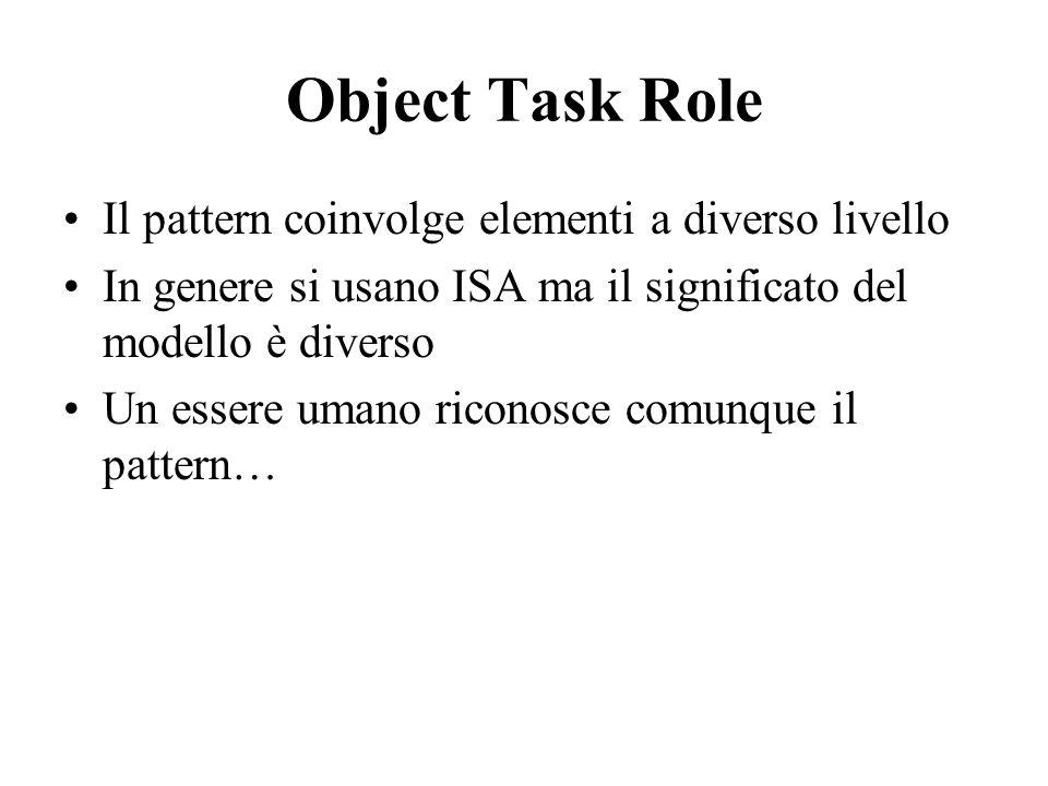Object Task Role Il pattern coinvolge elementi a diverso livello In genere si usano ISA ma il significato del modello è diverso Un essere umano ricono