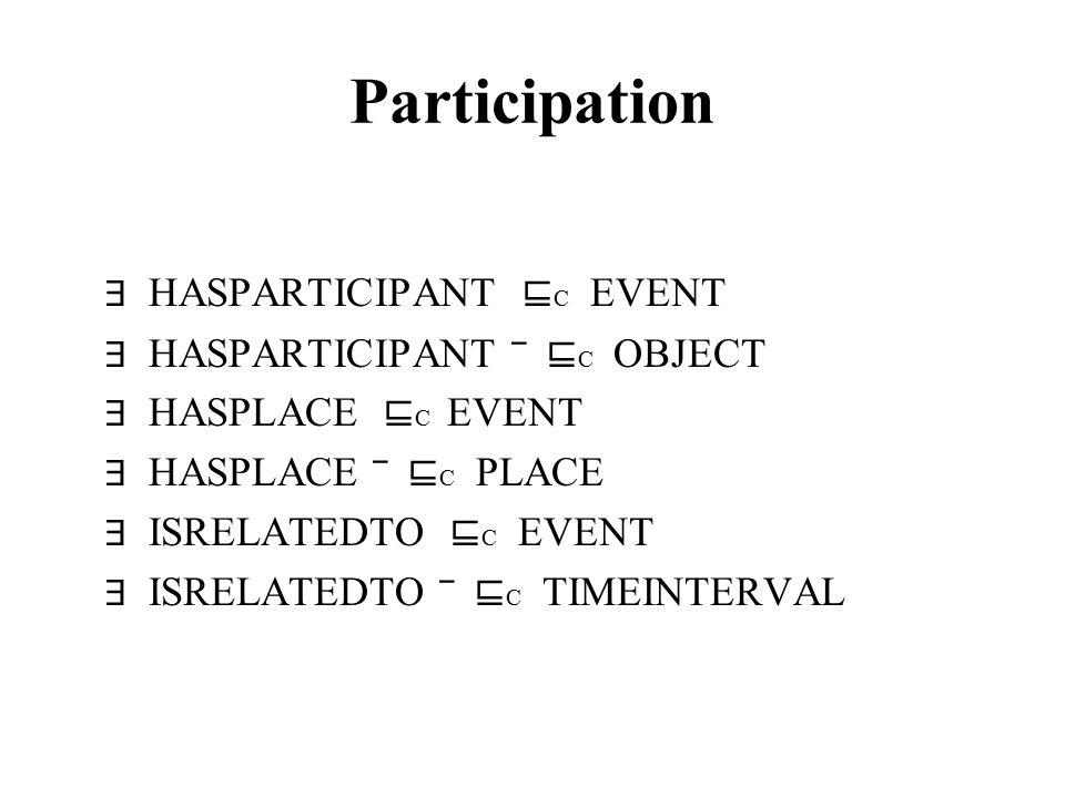 Participation ∃ HASPARTICIPANT ⊑ C EVENT ∃ HASPARTICIPANT ‾ ⊑ C OBJECT ∃ HASPLACE ⊑ C EVENT ∃ HASPLACE ‾ ⊑ C PLACE ∃ ISRELATEDTO ⊑ C EVENT ∃ ISRELATED