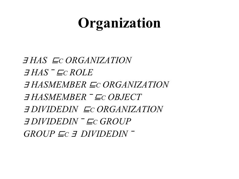 Organization ∃ HAS ⊑ C ORGANIZATION ∃ HAS ‾ ⊑ C ROLE ∃ HASMEMBER ⊑ C ORGANIZATION ∃ HASMEMBER ‾ ⊑ C OBJECT ∃ DIVIDEDIN ⊑ C ORGANIZATION ∃ DIVIDEDIN ‾