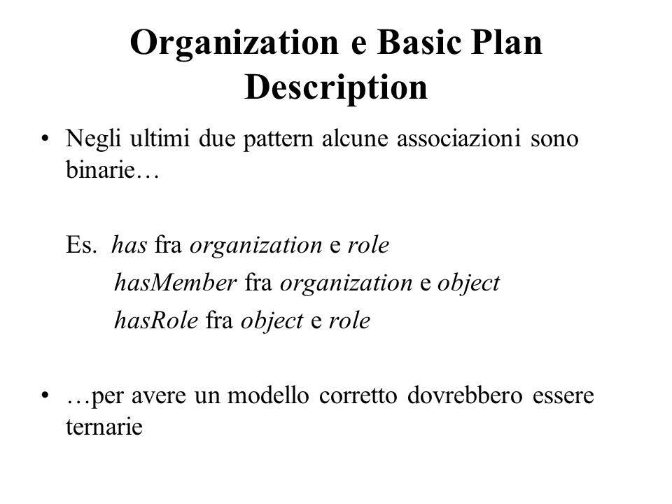 Organization e Basic Plan Description Negli ultimi due pattern alcune associazioni sono binarie… Es. has fra organization e role hasMember fra organiz