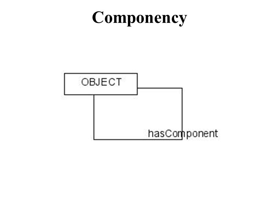 Componency