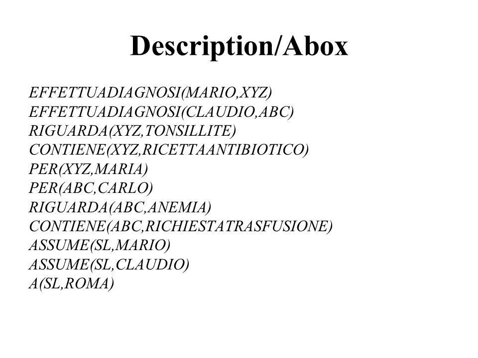 Description/Abox EFFETTUADIAGNOSI(MARIO,XYZ) EFFETTUADIAGNOSI(CLAUDIO,ABC) RIGUARDA(XYZ,TONSILLITE) CONTIENE(XYZ,RICETTAANTIBIOTICO) PER(XYZ,MARIA) PE