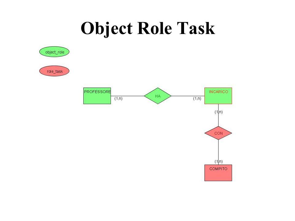 Object Role Task