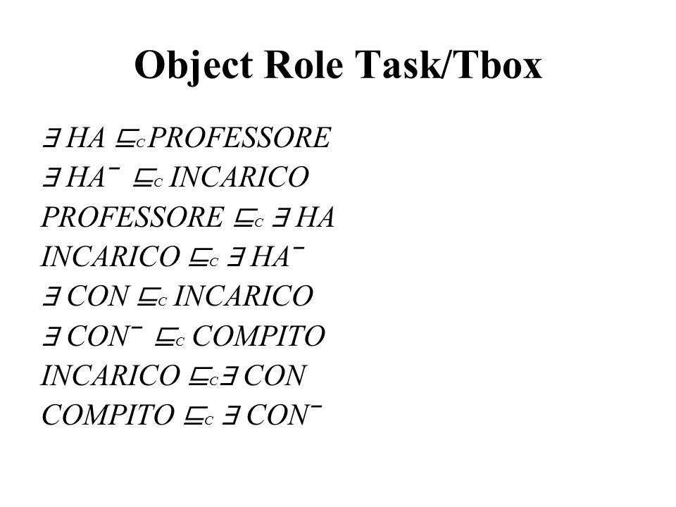 Object Role Task/Tbox ∃ HA ⊑ C PROFESSORE ∃ HA‾ ⊑ C INCARICO PROFESSORE ⊑ C ∃ HA INCARICO ⊑ C ∃ HA‾ ∃ CON ⊑ C INCARICO ∃ CON‾ ⊑ C COMPITO INCARICO ⊑ C