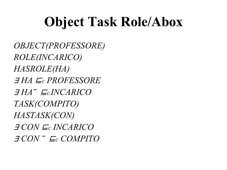Object Task Role/Abox OBJECT(PROFESSORE) ROLE(INCARICO) HASROLE(HA) ∃ HA ⊑ C PROFESSORE ∃ HA‾ ⊑ C INCARICO TASK(COMPITO) HASTASK(CON) ∃ CON ⊑ C INCARI