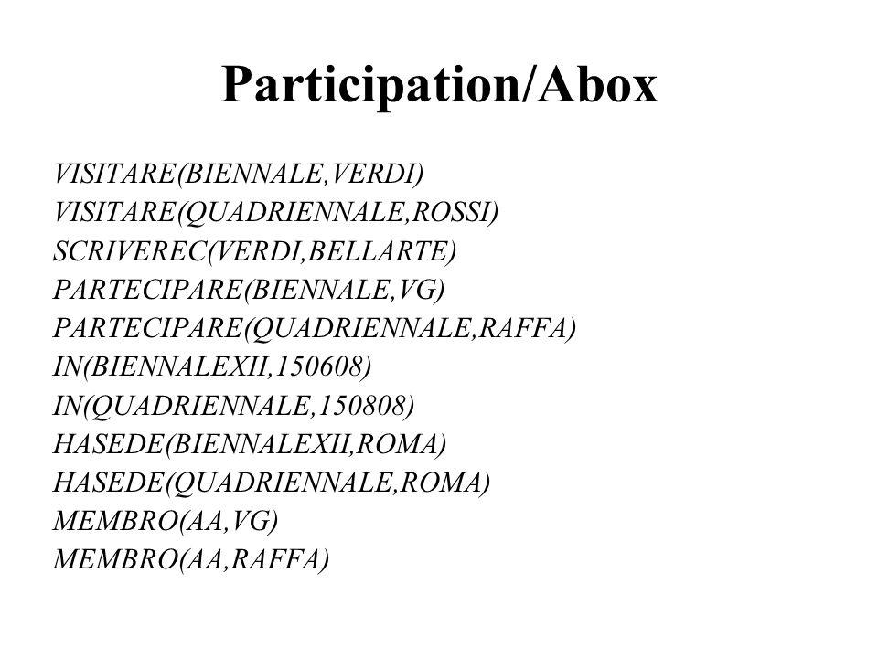 Participation/Abox VISITARE(BIENNALE,VERDI) VISITARE(QUADRIENNALE,ROSSI) SCRIVEREC(VERDI,BELLARTE) PARTECIPARE(BIENNALE,VG) PARTECIPARE(QUADRIENNALE,R