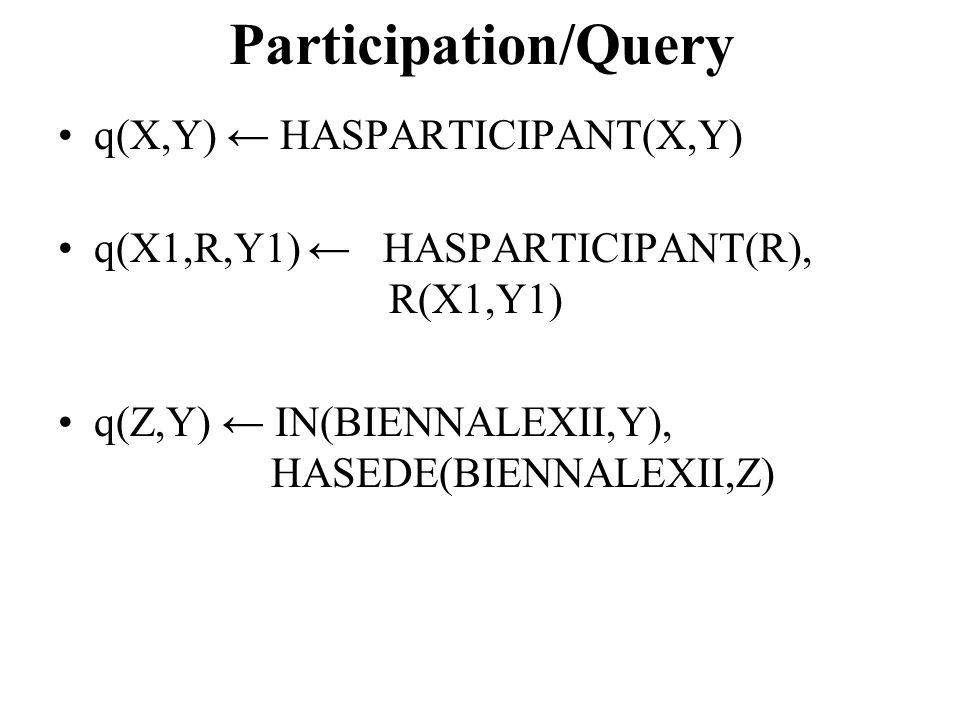 Participation/Query q(X,Y) ← HASPARTICIPANT(X,Y) q(X1,R,Y1) ← HASPARTICIPANT(R), R(X1,Y1) q(Z,Y) ← IN(BIENNALEXII,Y), HASEDE(BIENNALEXII,Z)