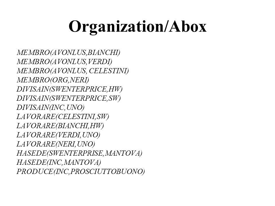 Organization/Abox MEMBRO(AVONLUS,BIANCHI) MEMBRO(AVONLUS,VERDI) MEMBRO(AVONLUS, CELESTINI) MEMBRO(ORG,NERI) DIVISAIN(SWENTERPRICE,HW) DIVISAIN(SWENTER