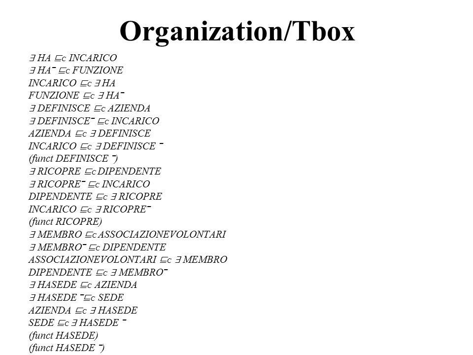 Organization/Tbox ∃ HA ⊑ C INCARICO ∃ HA‾ ⊑ C FUNZIONE INCARICO ⊑ C ∃ HA FUNZIONE ⊑ C ∃ HA‾ ∃ DEFINISCE ⊑ C AZIENDA ∃ DEFINISCE‾ ⊑ C INCARICO AZIENDA