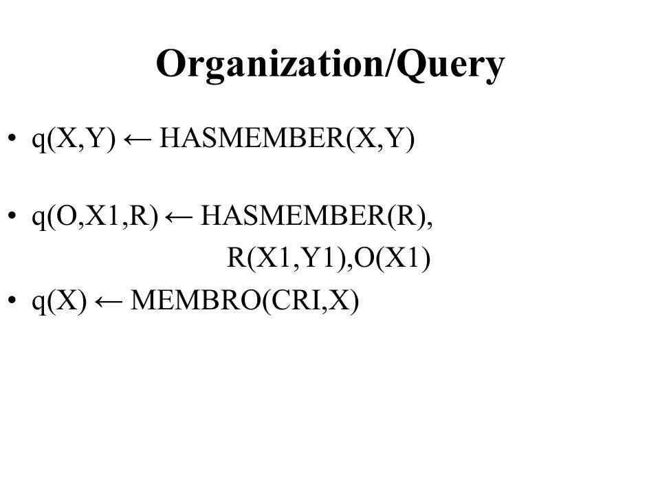 Organization/Query q(X,Y) ← HASMEMBER(X,Y) q(O,X1,R) ← HASMEMBER(R), R(X1,Y1),O(X1) q(X) ← MEMBRO(CRI,X)
