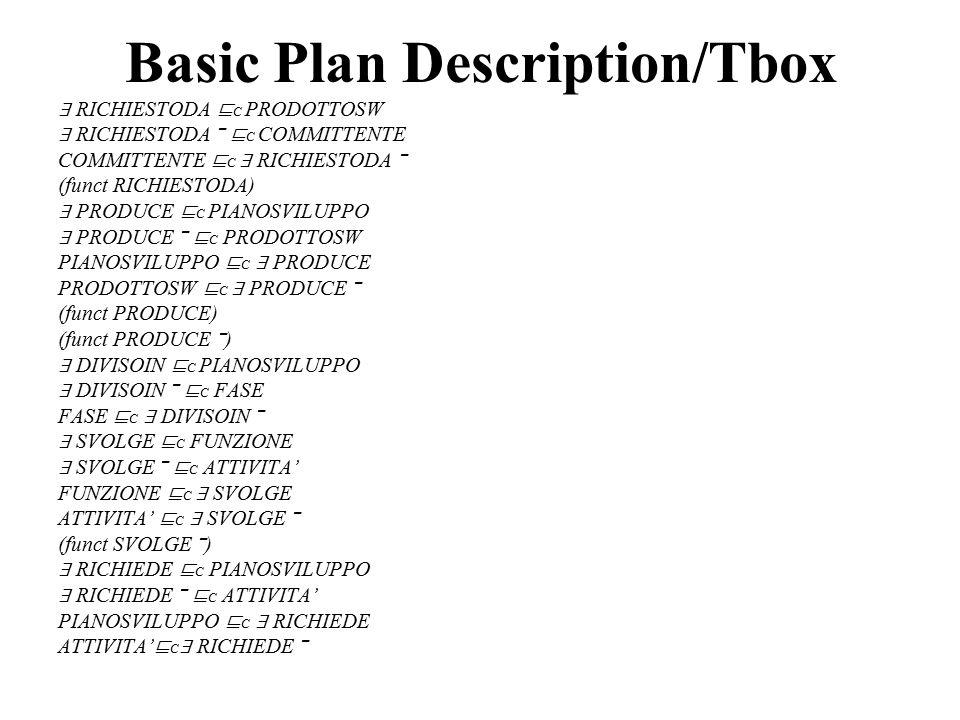 Basic Plan Description/Tbox ∃ RICHIESTODA ⊑ C PRODOTTOSW ∃ RICHIESTODA ‾ ⊑ C COMMITTENTE COMMITTENTE ⊑ C ∃ RICHIESTODA ‾ (funct RICHIESTODA) ∃ PRODUCE