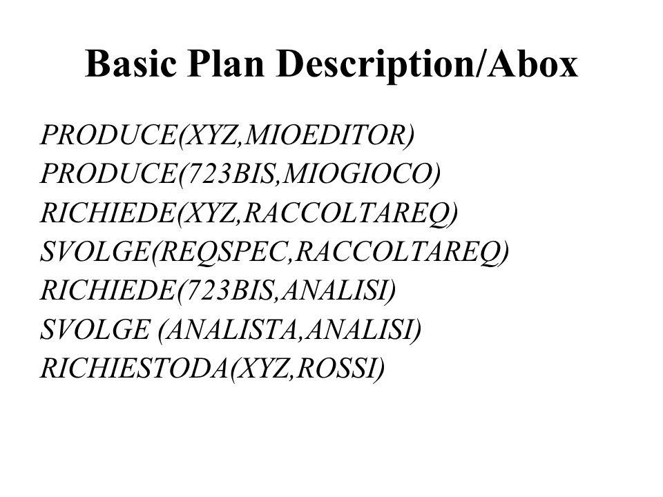 Basic Plan Description/Abox PRODUCE(XYZ,MIOEDITOR) PRODUCE(723BIS,MIOGIOCO) RICHIEDE(XYZ,RACCOLTAREQ) SVOLGE(REQSPEC,RACCOLTAREQ) RICHIEDE(723BIS,ANAL