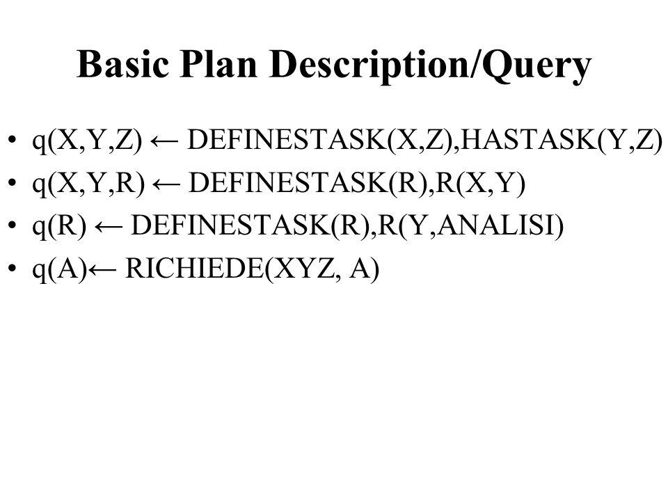 Basic Plan Description/Query q(X,Y,Z) ← DEFINESTASK(X,Z),HASTASK(Y,Z) q(X,Y,R) ← DEFINESTASK(R),R(X,Y) q(R) ← DEFINESTASK(R),R(Y,ANALISI) q(A)← RICHIE