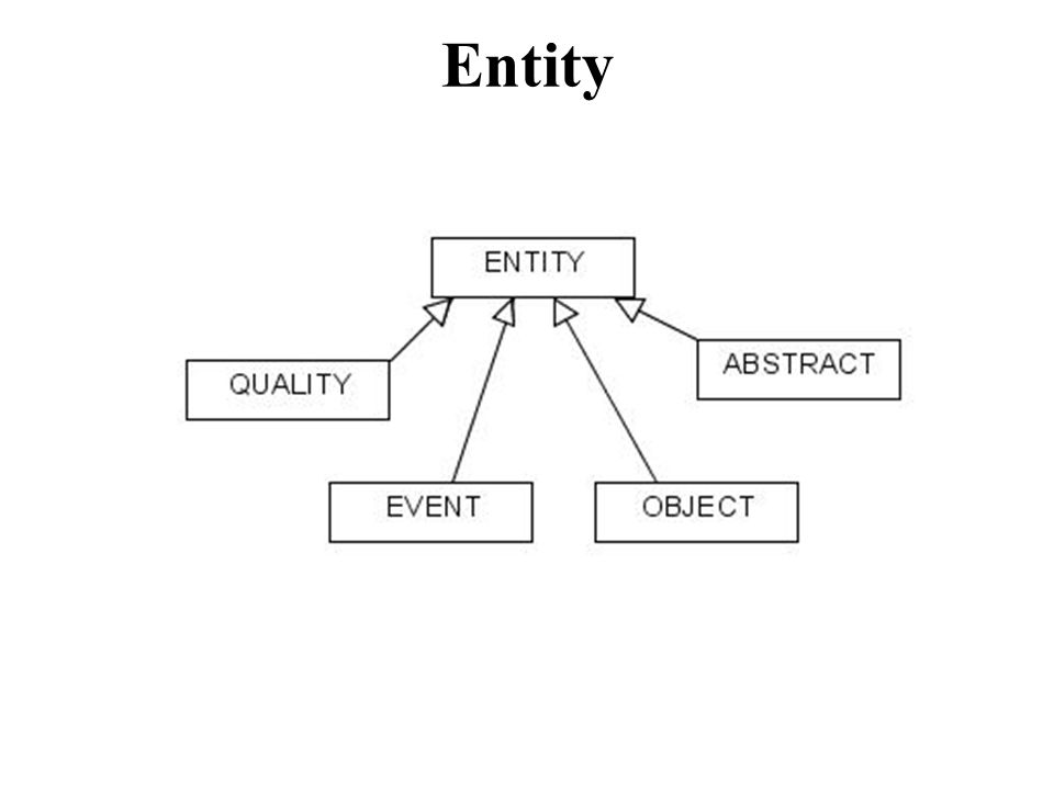 ENTITY ⊑ C ELEMENT ABSTRACT ⊑ C ENTITY EVENT ⊑ C ENTITY OBJECT ⊑ C ENTITY QUALITY ⊑ C ENTITY
