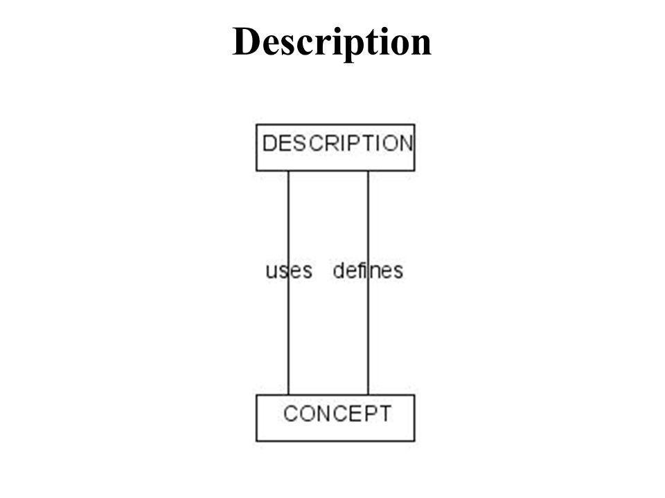 DESCRIPTION ⊑ C ELEMENT CONCEPT ⊑ C ELEMENT ∃ DEFINES ⊑ C DESCRIPTION ∃ DEFINES ‾ ⊑ C CONCEPT ∃ USES ⊑ C DESCRIPTION ∃ USES ‾ ⊑ C CONCEPT