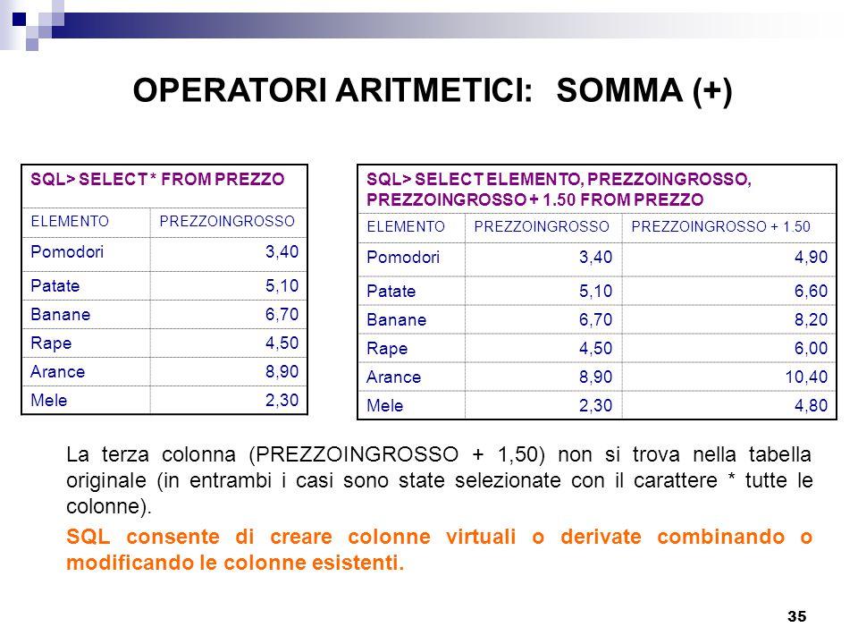 35 SQL> SELECT * FROM PREZZO ELEMENTOPREZZOINGROSSO Pomodori3,40 Patate5,10 Banane6,70 Rape4,50 Arance8,90 Mele2,30 SQL> SELECT ELEMENTO, PREZZOINGROSSO, PREZZOINGROSSO + 1.50 FROM PREZZO ELEMENTOPREZZOINGROSSOPREZZOINGROSSO + 1.50 Pomodori3,404,90 Patate5,106,60 Banane6,708,20 Rape4,506,00 Arance8,9010,40 Mele2,304,80 La terza colonna (PREZZOINGROSSO + 1,50) non si trova nella tabella originale (in entrambi i casi sono state selezionate con il carattere * tutte le colonne).