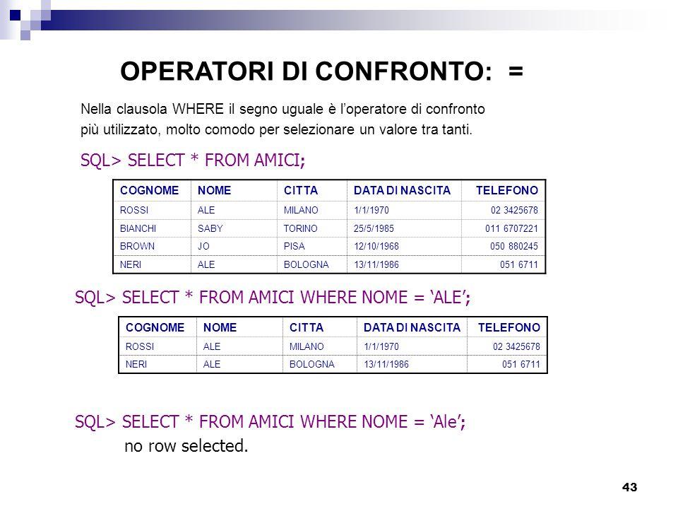 43 Nella clausola WHERE il segno uguale è l'operatore di confronto più utilizzato, molto comodo per selezionare un valore tra tanti. SQL> SELECT * FRO