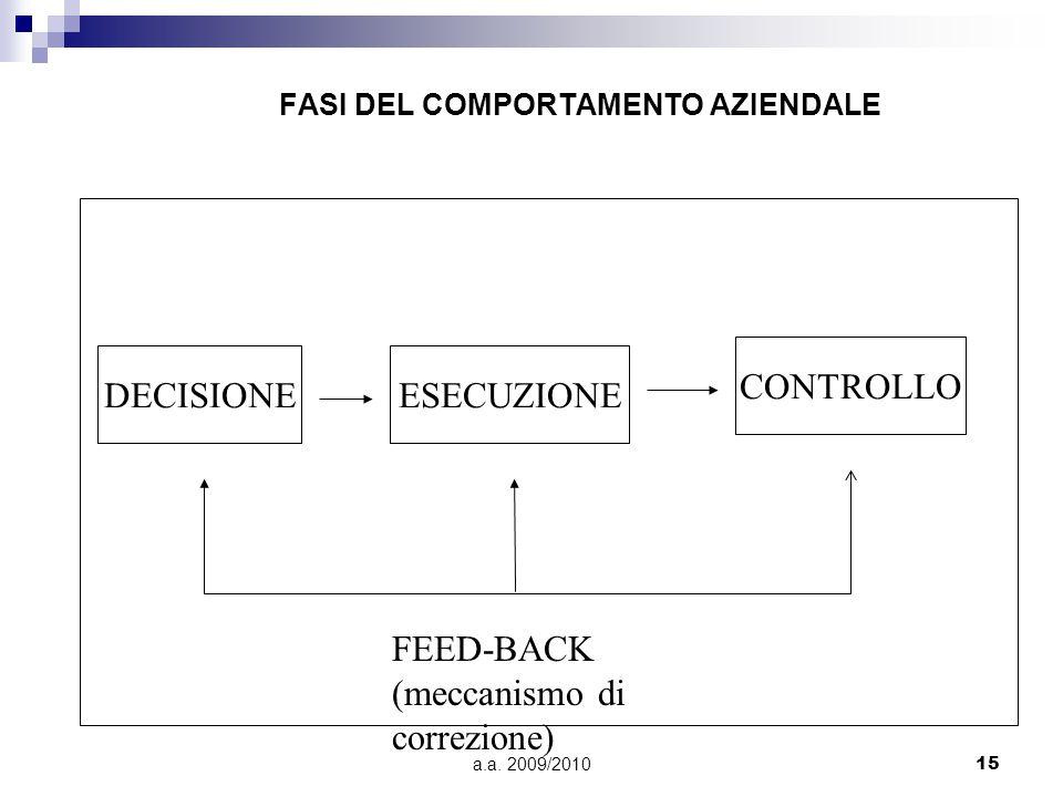 a.a. 2009/201015 FASI DEL COMPORTAMENTO AZIENDALE DECISIONEESECUZIONE CONTROLLO FEED-BACK (meccanismo di correzione)