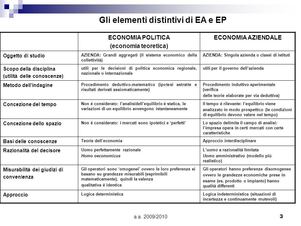 a.a. 2009/20103 ECONOMIA POLITICA (economia teoretica) ECONOMIA AZIENDALE Oggetto di studio AZIENDA: Grandi aggregati (il sistema economico della coll