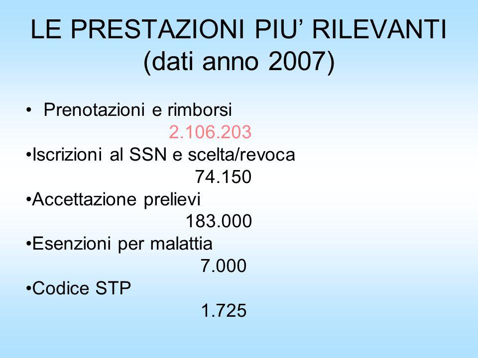 LE PRESTAZIONI PIU' RILEVANTI (dati anno 2007) Prenotazioni e rimborsi 2.106.203 Iscrizioni al SSN e scelta/revoca 74.150 Accettazione prelievi 183.000 Esenzioni per malattia 7.000 Codice STP 1.725