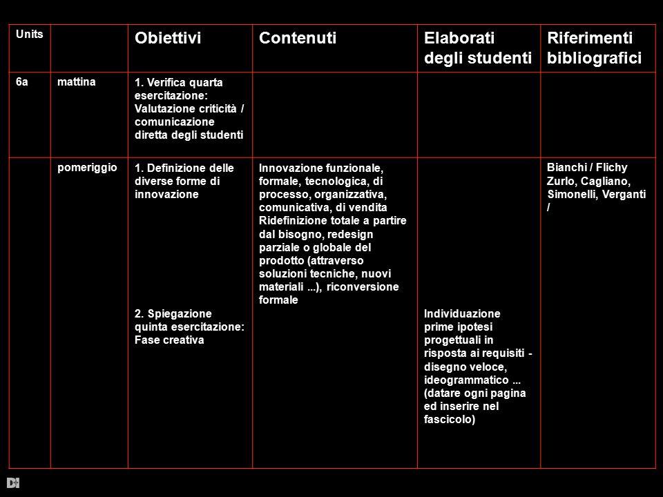 Units ObiettiviContenutiElaborati degli studenti Riferimenti bibliografici 6amattina1. Verifica quarta esercitazione: Valutazione criticità / comunica
