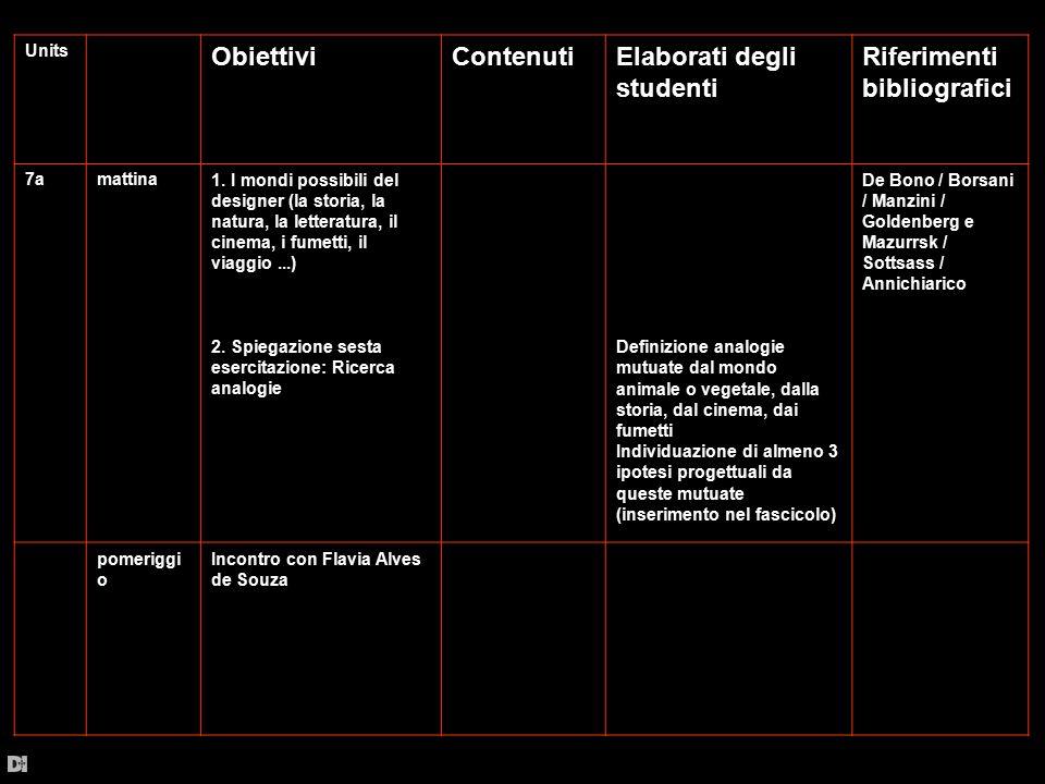 Units ObiettiviContenutiElaborati degli studenti Riferimenti bibliografici 7amattina1. I mondi possibili del designer (la storia, la natura, la letter