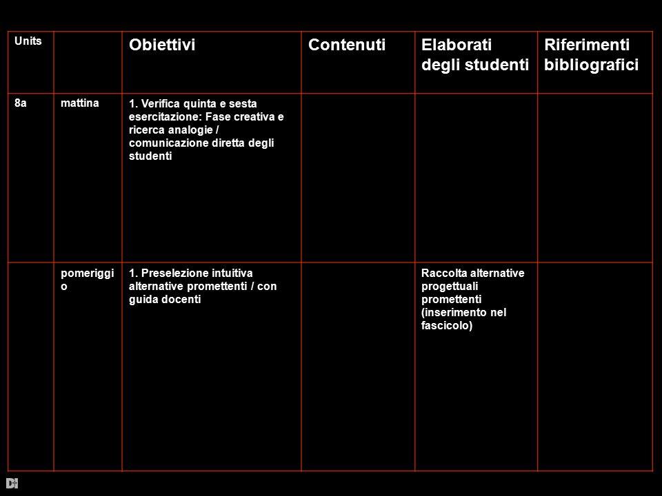 Units ObiettiviContenutiElaborati degli studenti Riferimenti bibliografici 8amattina1. Verifica quinta e sesta esercitazione: Fase creativa e ricerca