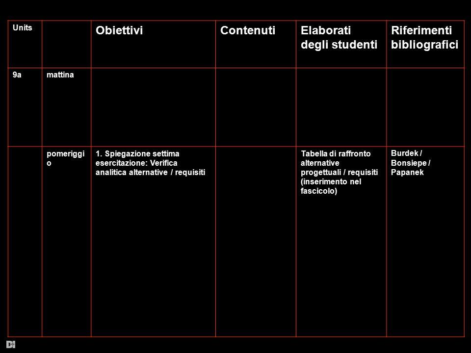 Units ObiettiviContenutiElaborati degli studenti Riferimenti bibliografici 9amattina pomeriggi o 1. Spiegazione settima esercitazione: Verifica analit