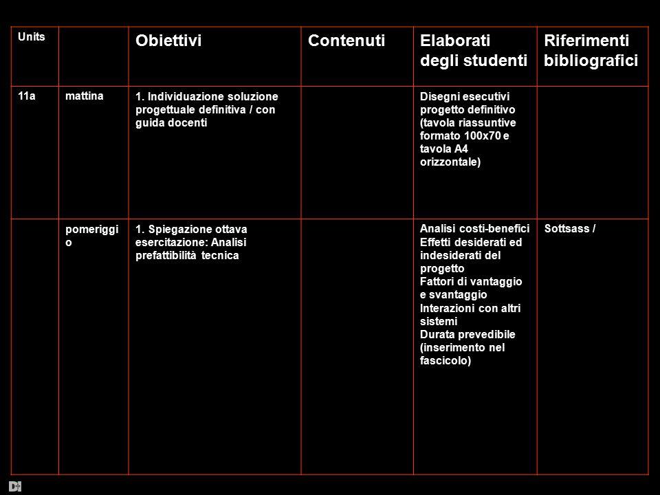 Units ObiettiviContenutiElaborati degli studenti Riferimenti bibliografici 11amattina1. Individuazione soluzione progettuale definitiva / con guida do