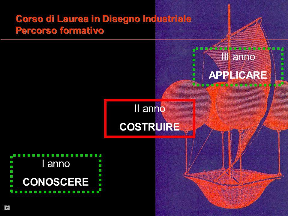 I anno CONOSCERE III anno APPLICARE III anno APPLICARE Corso di Laurea in Disegno Industriale Percorso formativo Corso di Laurea in Disegno Industrial