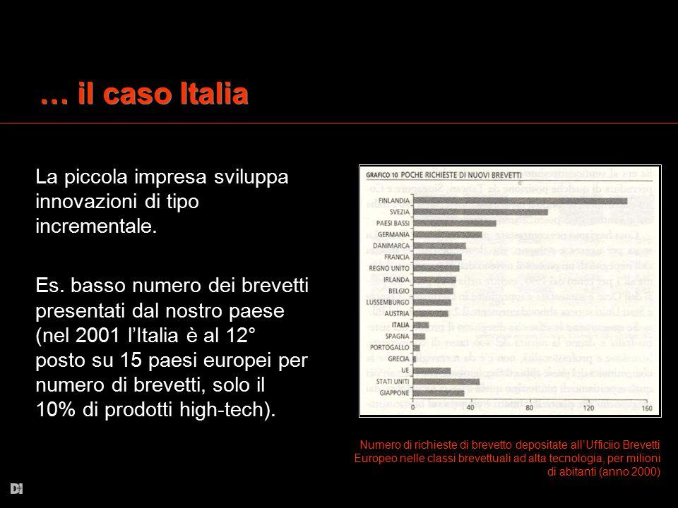 … il caso Italia La piccola impresa sviluppa innovazioni di tipo incrementale. Es. basso numero dei brevetti presentati dal nostro paese (nel 2001 l'I