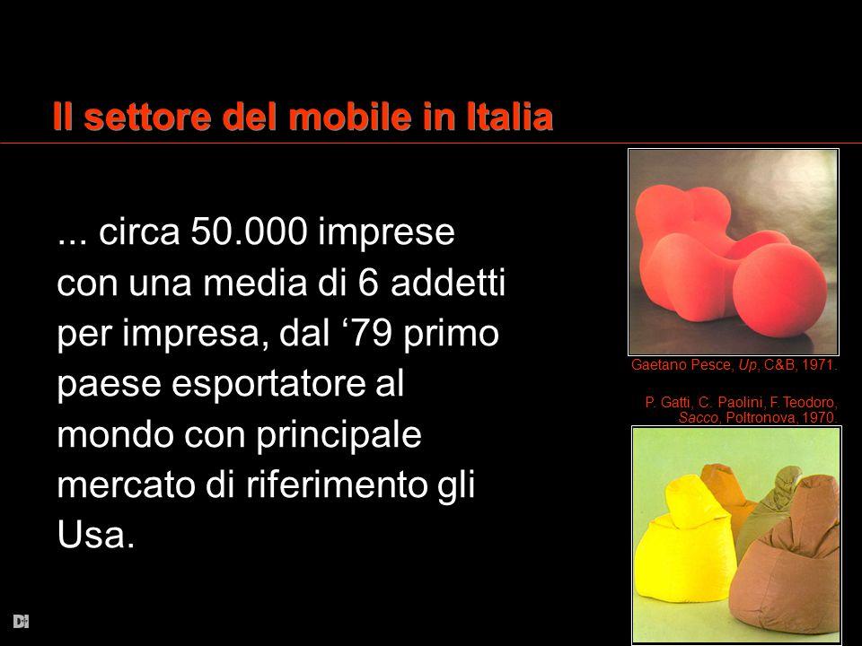 Il settore del mobile in Italia... circa 50.000 imprese con una media di 6 addetti per impresa, dal '79 primo paese esportatore al mondo con principal