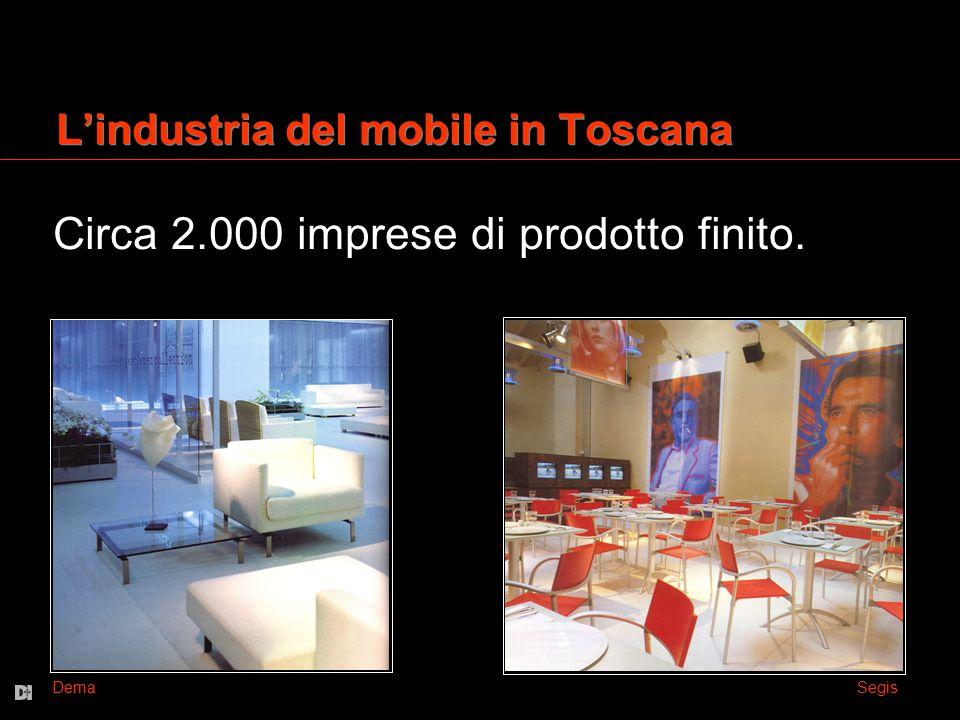 L'industria del mobile in Toscana Circa 2.000 imprese di prodotto finito. Dema Segis