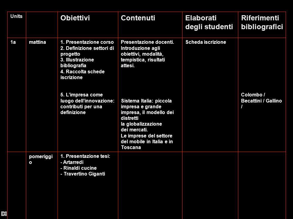 Units ObiettiviContenutiElaborati degli studenti Riferimenti bibliografici 1amattina1. Presentazione corso 2. Definizione settori di progetto 3. Illus