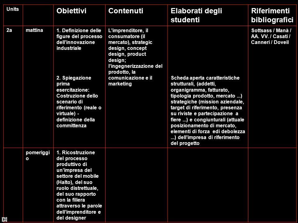 Units ObiettiviContenutiElaborati degli studenti Riferimenti bibliografici 2amattina1. Definizione delle figure del processo dell'innovazione industri