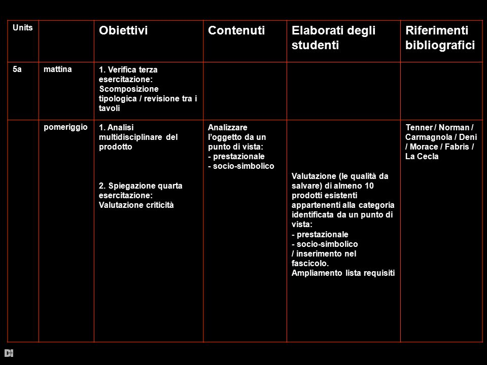 Units ObiettiviContenutiElaborati degli studenti Riferimenti bibliografici 6amattina1.