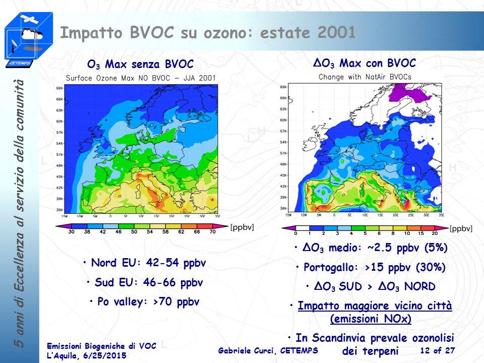 5 anni di Eccellenza al servizio della comunità Emissioni Biogeniche di VOC L'Aquila, 6/25/2015 Gabriele Curci, CETEMPS12 of 27 Impatto BVOC su ozono: estate 2001 O 3 Max senza BVOC ΔO 3 Max con BVOC Nord EU: 42-54 ppbv Sud EU: 46-66 ppbv Po valley: >70 ppbv ΔO 3 medio: ~2.5 ppbv (5%) Portogallo: >15 ppbv (30%) ΔO 3 SUD > ΔO 3 NORD Impatto maggiore vicino città (emissioni NOx) In Scandinvia prevale ozonolisi dei terpeni
