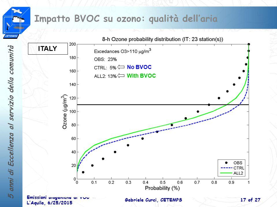 5 anni di Eccellenza al servizio della comunità Emissioni Biogeniche di VOC L'Aquila, 6/25/2015 Gabriele Curci, CETEMPS17 of 27 Impatto BVOC su ozono: qualità dell'aria ITALY No BVOC With BVOC