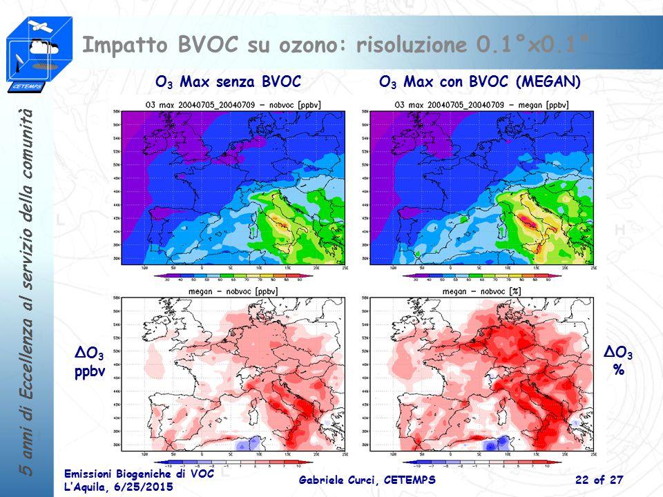 5 anni di Eccellenza al servizio della comunità Emissioni Biogeniche di VOC L'Aquila, 6/25/2015 Gabriele Curci, CETEMPS22 of 27 Impatto BVOC su ozono: risoluzione 0.1°x0.1° O 3 Max senza BVOCO 3 Max con BVOC (MEGAN) ΔO 3 ppbv ΔO3%ΔO3%