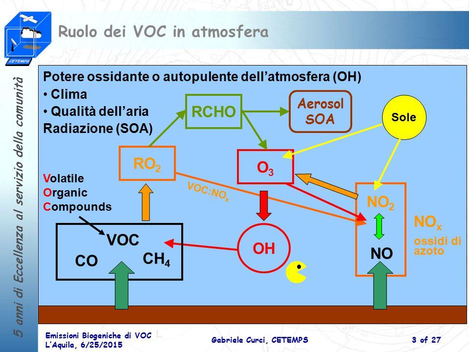 5 anni di Eccellenza al servizio della comunità Emissioni Biogeniche di VOC L'Aquila, 6/25/2015 Gabriele Curci, CETEMPS4 of 27 Budget emissioni VOC: bio vs antro Species Global (Tg/y) [Guenther 95] Europe (Tg/y) [Simpson 99] Lifetime Ozone Forming Potential Antro VOC14219.32 h – 10 d1.3-2.2 Isoprene5034.60.5-1 h9.1 Monoterpenes1273.80.5-2 h3.3 Other BVOC2603.61 h – 10 d1-2 Bio Total89012.0-- Rural Urban BVOC:AVOC ratio VOC:NO x Ozone and SOA formation