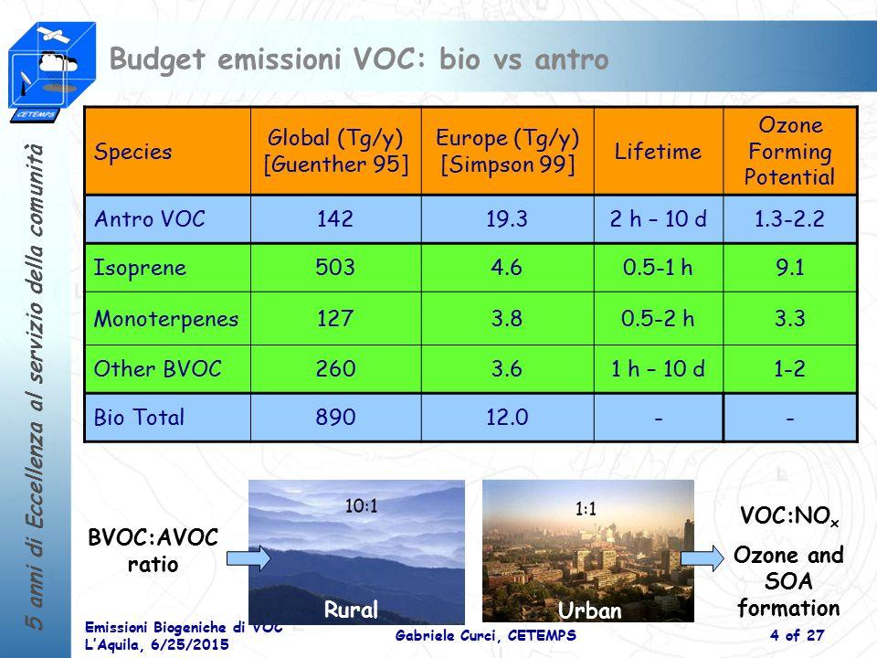 5 anni di Eccellenza al servizio della comunità Emissioni Biogeniche di VOC L'Aquila, 6/25/2015 Gabriele Curci, CETEMPS5 of 27 Distribuzione emissioni VOC: bio vs antro Biogenic VOC emissions (ISOPRENE+TERPENES) are about 60% of anthropogenic VOC emissions on annul basis at continental scale BVOC > AVOC emissions in Spain and Greece [Mg] Antro Bio