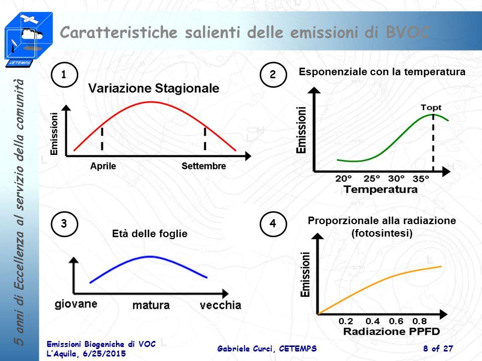 5 anni di Eccellenza al servizio della comunità Emissioni Biogeniche di VOC L'Aquila, 6/25/2015 Gabriele Curci, CETEMPS9 of 27 Modellistica delle emissioni di BVOC E = E 0  LAI  T  AGE  PAR