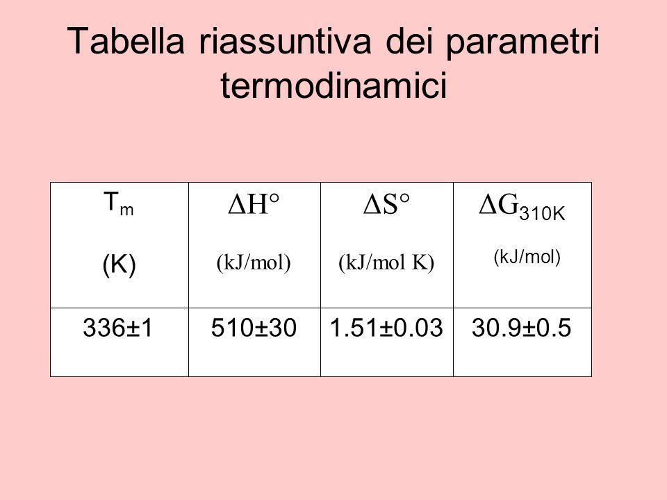 Tabella riassuntiva dei parametri termodinamici T m (K) 336±1 ΔH° (kJ/mol) 510±301.51±0.03 ΔG 310K (kJ/mol) 30.9±0.5 ΔS° (kJ/mol K)