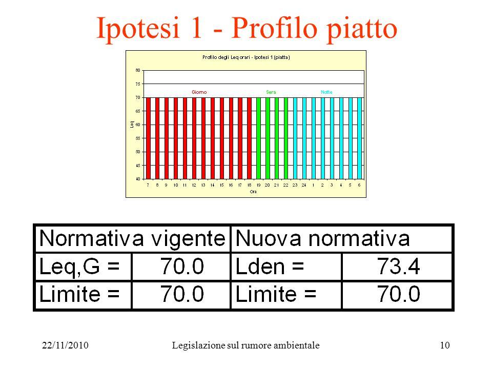 22/11/2010Legislazione sul rumore ambientale10 Ipotesi 1 - Profilo piatto