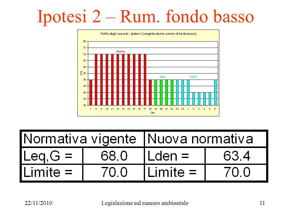 22/11/2010Legislazione sul rumore ambientale11 Ipotesi 2 – Rum. fondo basso