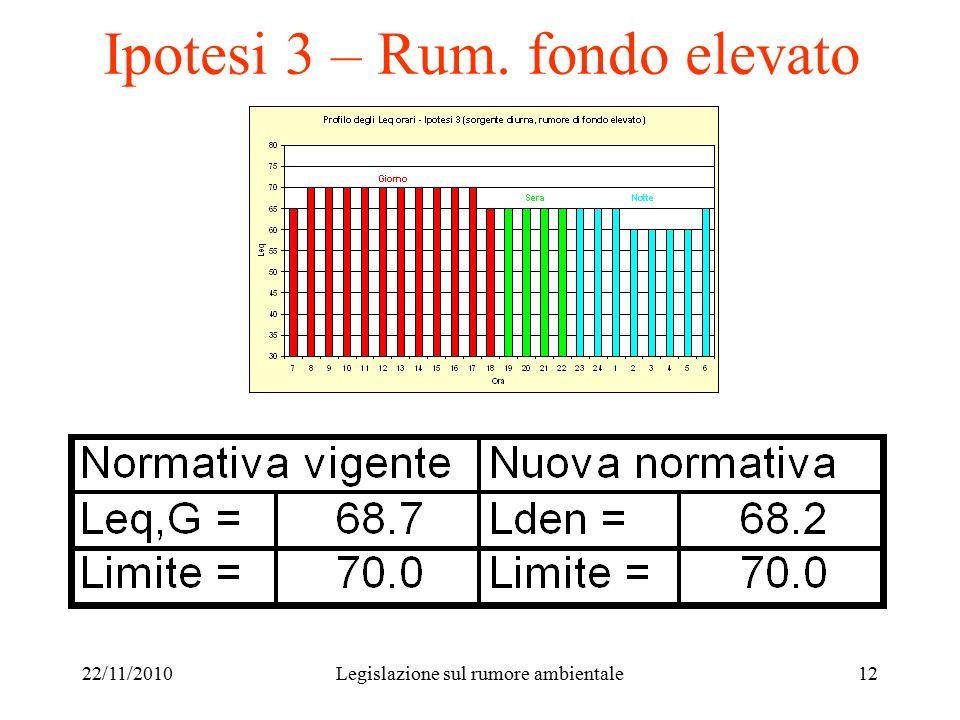22/11/2010Legislazione sul rumore ambientale12 Ipotesi 3 – Rum. fondo elevato