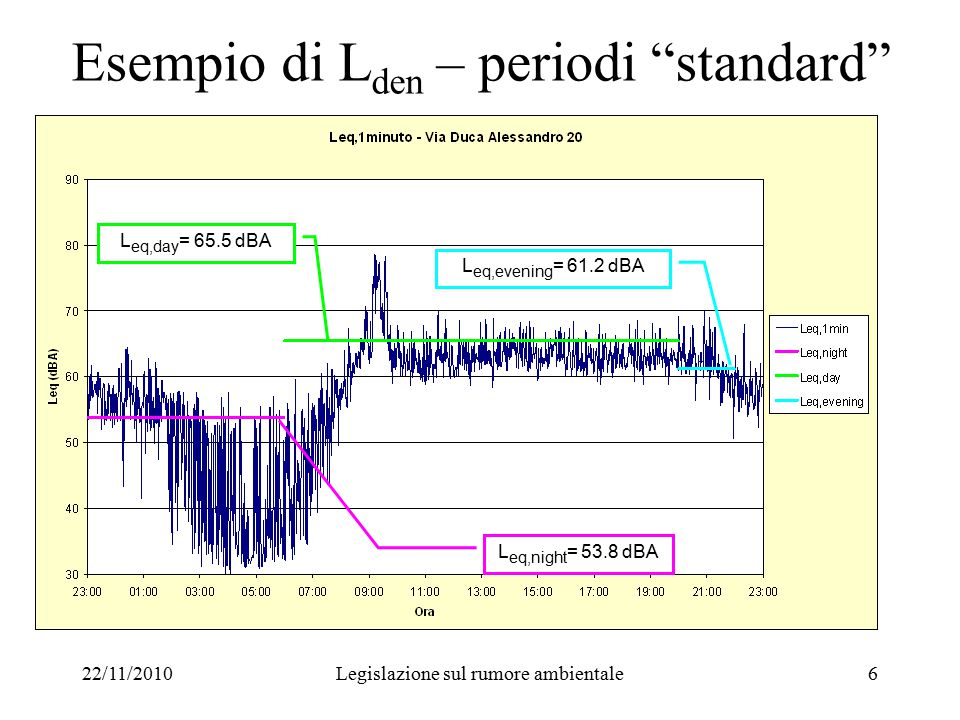 22/11/2010Legislazione sul rumore ambientale6 Esempio di L den – periodi standard L eq,night = 53.8 dBA L eq,day = 65.5 dBA L eq,evening = 61.2 dBA