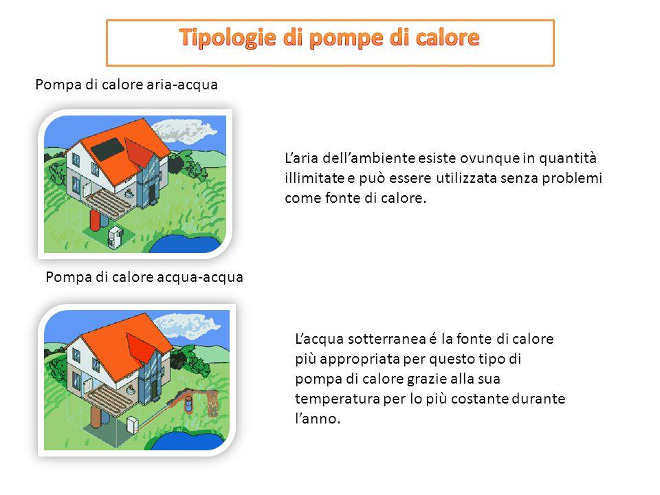 Pompa di calore aria-acqua Pompa di calore acqua-acqua L'aria dell'ambiente esiste ovunque in quantità illimitate e può essere utilizzata senza proble