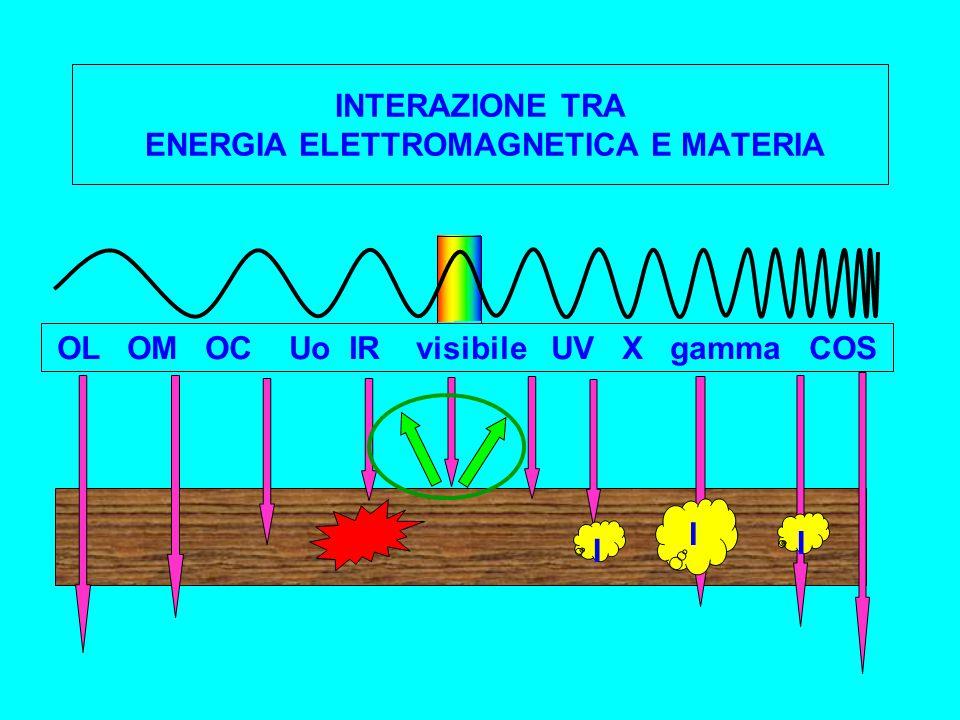 INTERAZIONE TRA ENERGIA ELETTROMAGNETICA E MATERIA OL OM OC Uo IR visibile UV X gamma COS I I I